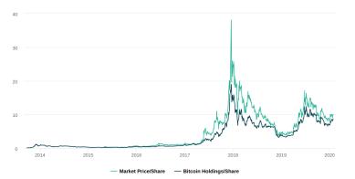 Millenials investieren lieber in Bitcoin als in Netflix, Disney oder Microsoft