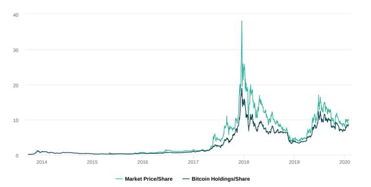 Historical price data for GBTC