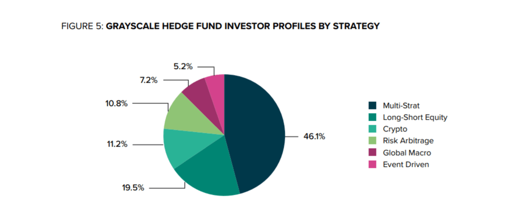 Breakdown of institutional investment in Grayscale products