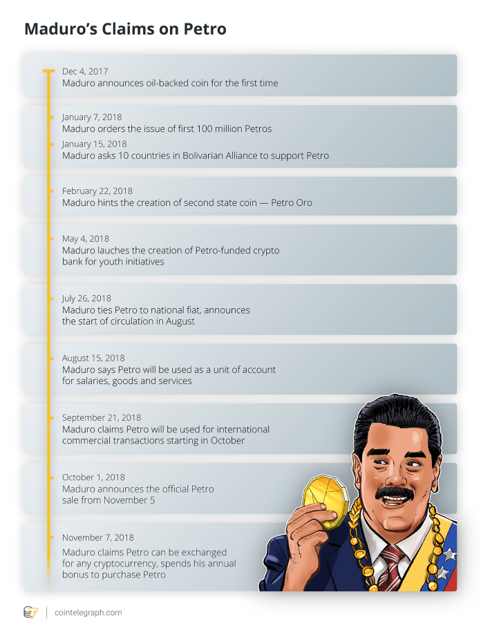 Maduro's Claims on Petro