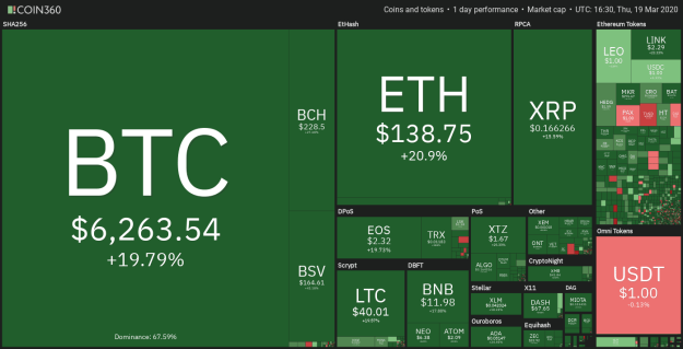 Crypto market daily performance. Source: Coin360