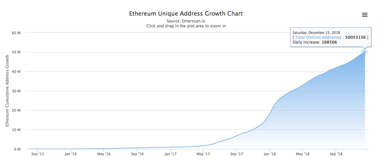 Number of unique Ethereum addresses on Dec. 15, 2018