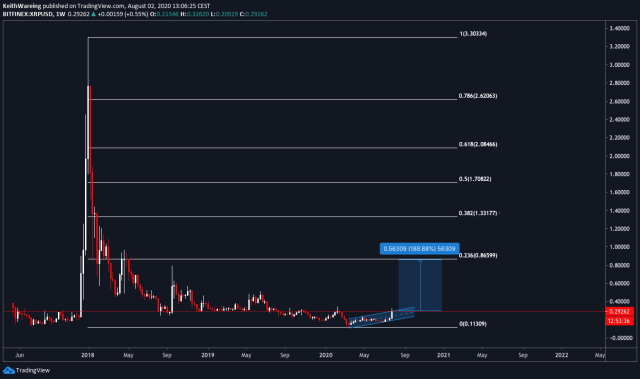 XRP/USD 1-week chart