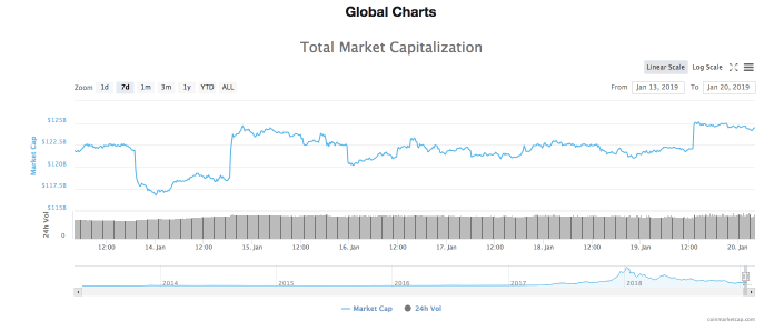 Total Market Capitalisation