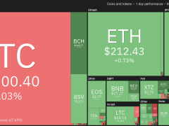 Bitcoin Rally Stalls at $10K But Dip-Buyers Should Watch These Levels