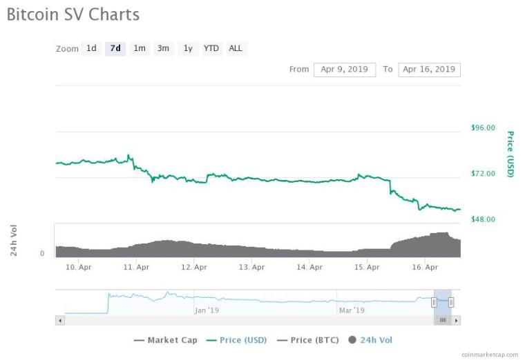 BSV 7-day price chart