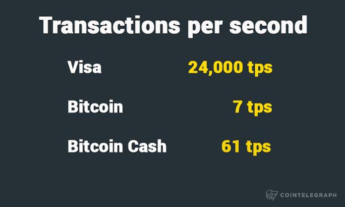 Transactions per second
