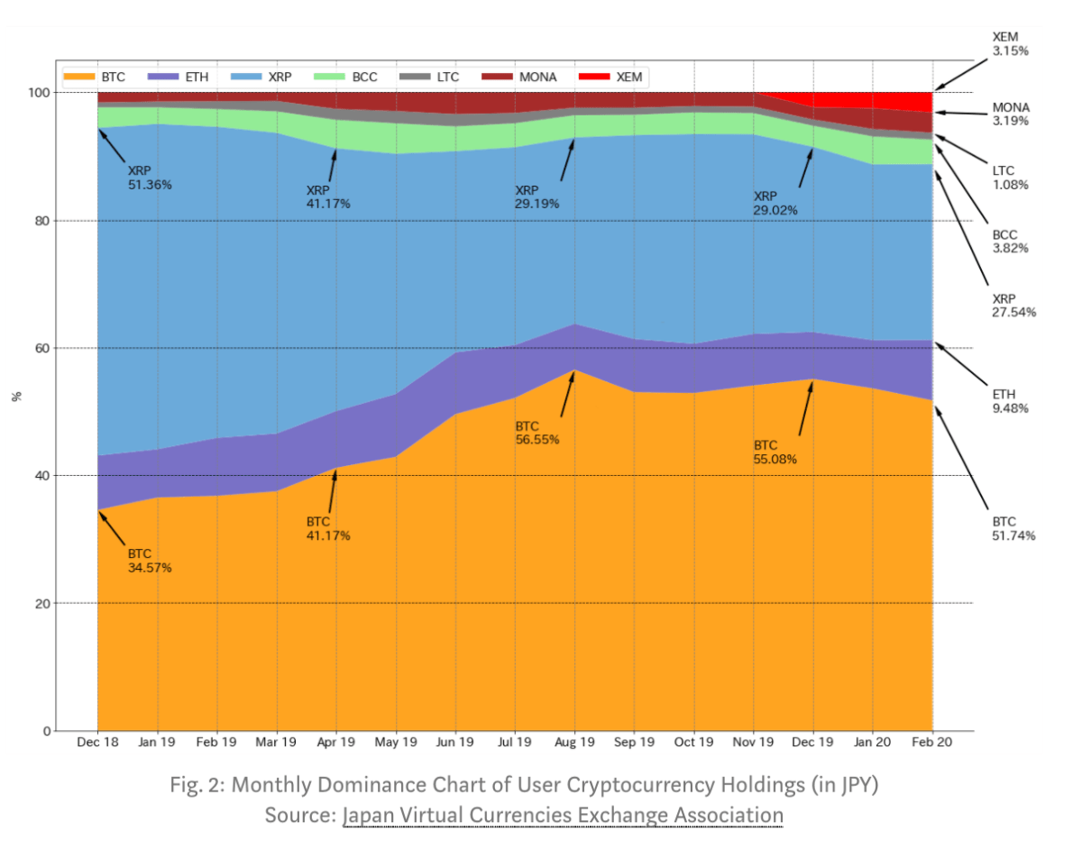 Monthly Dominance Chart of User Cryptocurrency Holdings (in JPY)