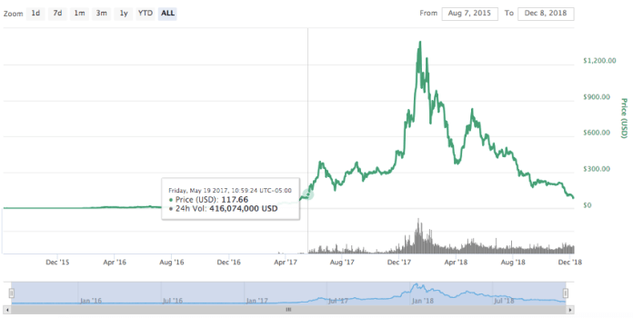 Ethereum all-time price chart