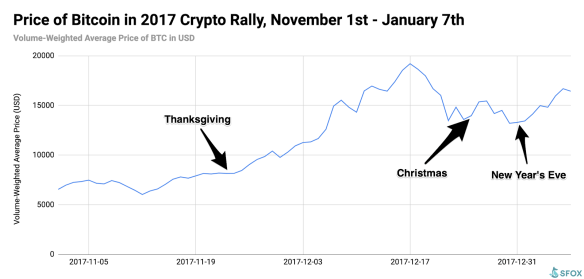 Bitcoin price during the holiday season and winter bull run 2017