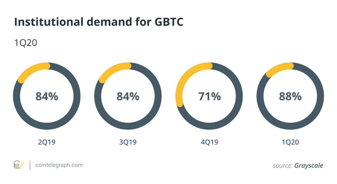 Institutional demand for GBTC
