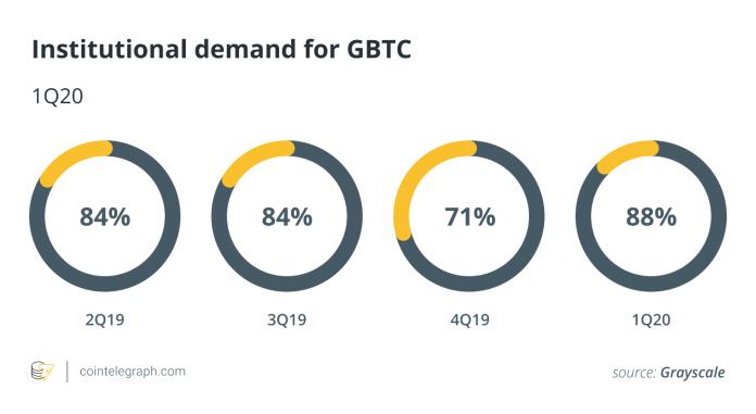 Institutional demand for GBTC