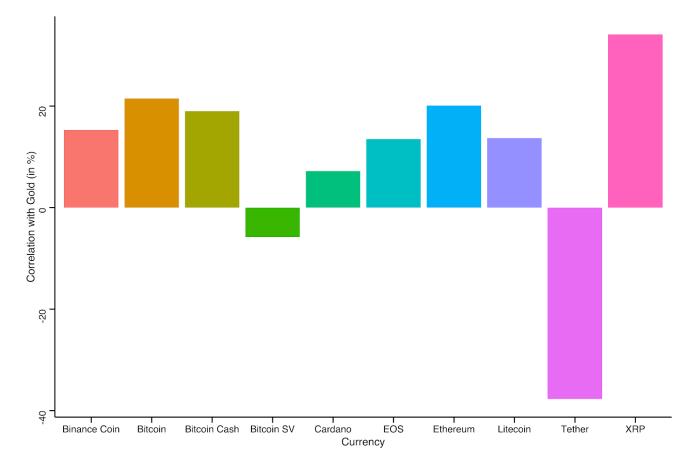 自2020年1月1日以來,比特幣與前9種貨幣之間的相關性。