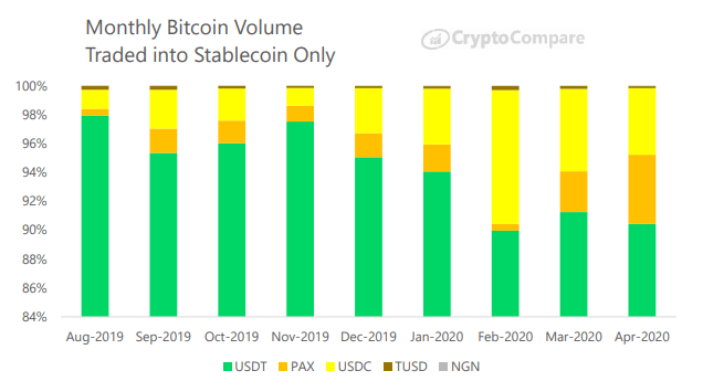 Monthly Bitcoin volume traded into stablecoin