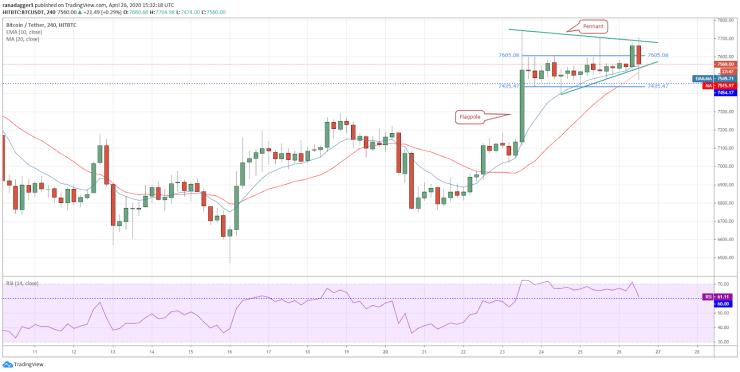BTC-USD 4-hour chart