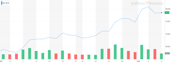 Square share price (year-to-date)