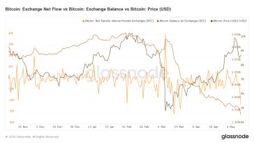 Exodus nach dem Halving – Anleger ziehen ihre Bitcoin von den Kryptobörsen ab