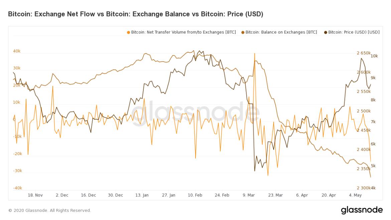 Bitcoin Net Exchange Flow versus Bitcoin Exchange Balances. Source: Glassnode.