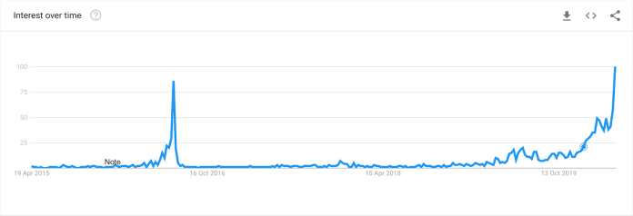 "Worldwide Google search data for ""Bitcoin halving"" since April 2015"