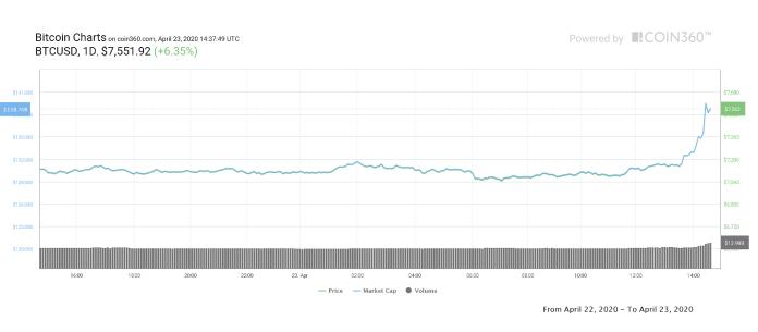 Bitcoin 1-day price chart. Source: Coin360