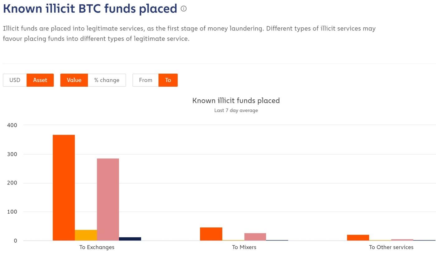 Laundering of illicit Bitcoins
