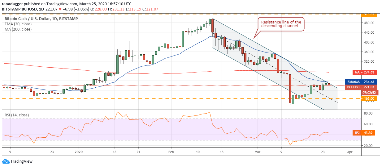 BCH USD daily chart