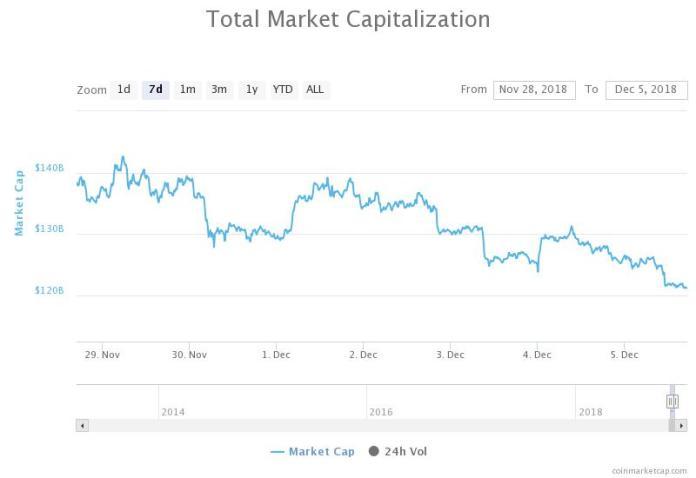 Total market capitalization 7-day chart. Source: CoinMarketCap