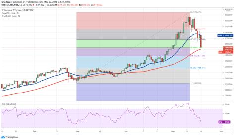 Price analysis 5/19: BTC, ETH, BNB, ADA, DOGE, XRP, DOT, BCH, LTC, UNI