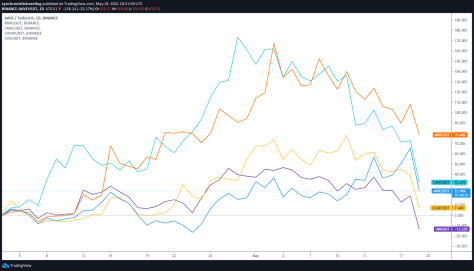 Bitcoin correction heralded as a 'BTD' opportunity, but what about DeFi?