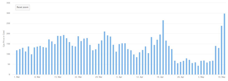 Ethereum Kurucusu Vitalik Buterin Bu Koinlerden Bağışta Bulundu – Fiyatlar Çöktü