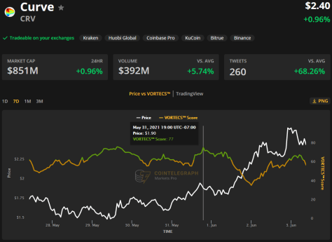 Curve (CRV) sees 150% rebound as DeFi bottoms and ETH gas fees drop