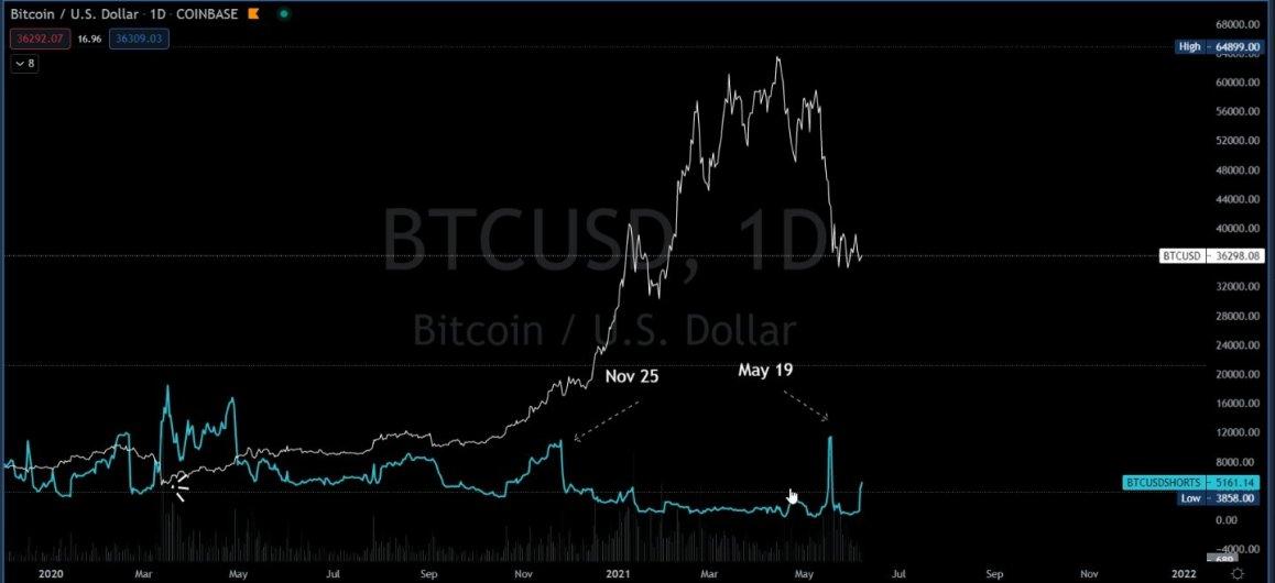 Bitcoin locale dopo quanto tempo il supporto risponde - Previsioni per lacquisto di opzioni binarie