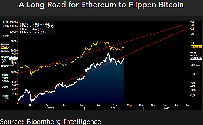 Ethereum's market cap could reach Bitcoin's as early as 2023. Source: Bloomberg Intelligence
