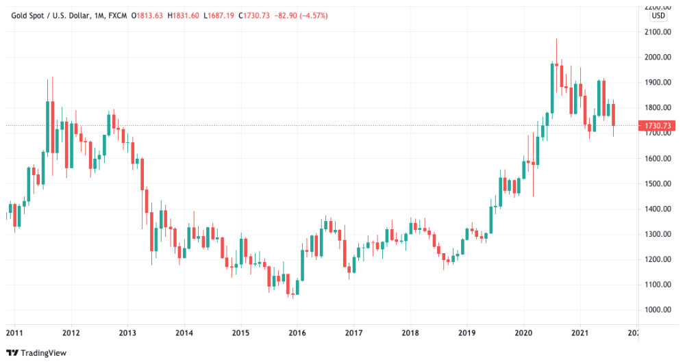 XAU / USD monthly chart