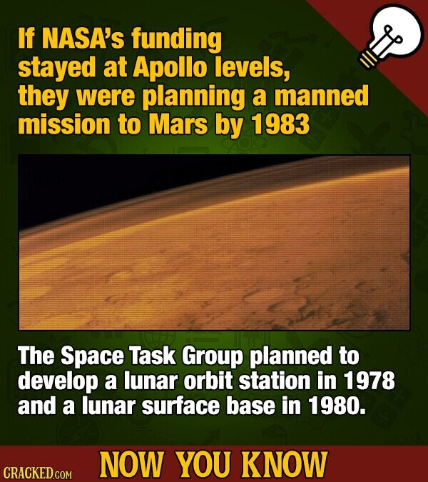 If NASA's funding stayed at Apollo levels, they were planning a manned mission to Mars by 1983 The Space Task Group planned to develop a lunar orbit station in 1978 and a lunar surface base in 1980. NOW YOU KNOW CRACKED.COM