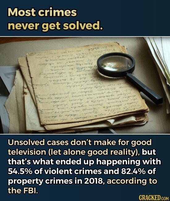 Most crimes never get solved. the Unsolved cases don't make for good television (let alone good reality), but that's what ended up happening with 54.5% of violent crimes and 82.4% of property crimes in 2018, according to the FBI.