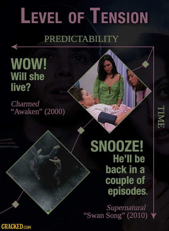 LEVEL OF TENSION PREDICTABILITY WOW! Will she live? Charmed Awaken (2000) TIME SNOOZE! He'll be back in a couple of episodes. Supernatural Swan Son