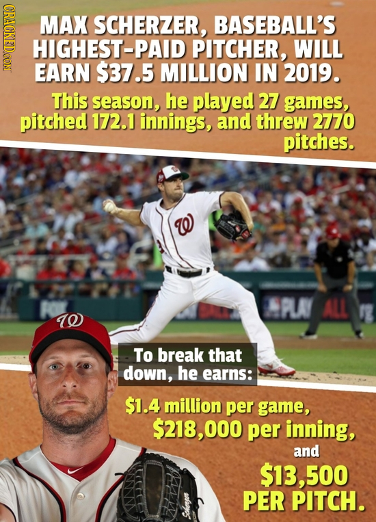 CRAOE MAX SCHERZER, BASEBALL'S HIGHEST-PAID PITCHER, WILL EARN $37.5 MILLION IN 2019. This season, he played 27 games, pitched 172.1 innings, and thre