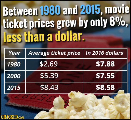 Between 1980 and 2015, movie ticket prices 8%, grew by only less than a dollar. Year Average ticket price In 2016 dollars 1980 $2.69 $7.88 2000 $5.39