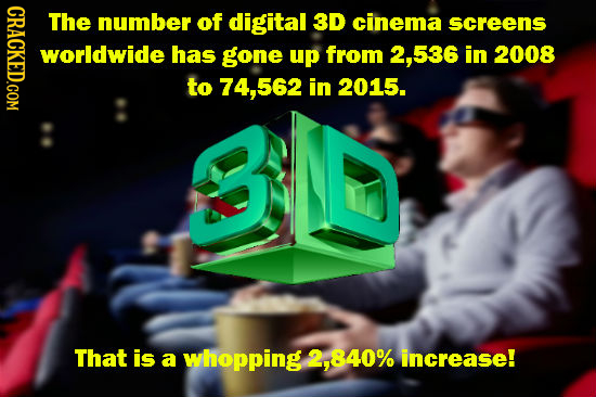 CRACK The number of digital 3D cinema screens worldwide has gone up from 536 in 2008 to 74.562 in 2015. That is a whopping 2, .840% increase!