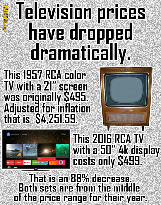SACON Television prices have dropped dramatically. This 1957 RCA color TV with 21 a screen was originally S495. Adjusted for inflation that is $4,251