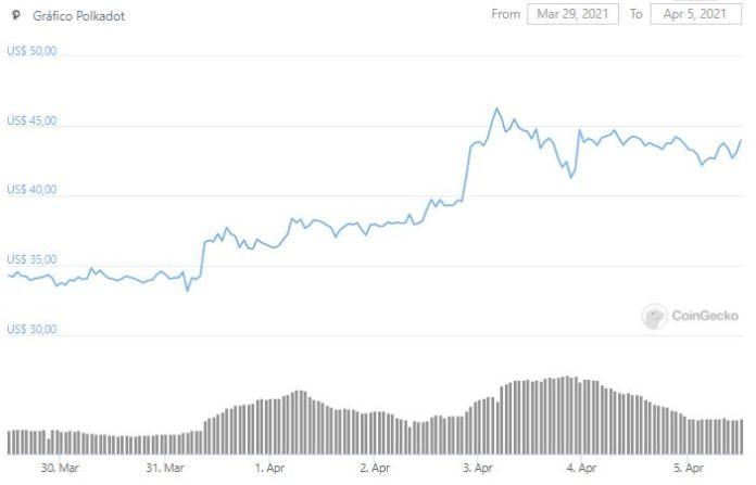 DOT price chart. Source: CoinGecko