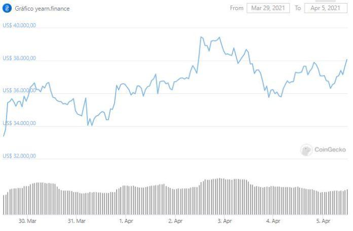 YFI price chart. Source: CoinGecko
