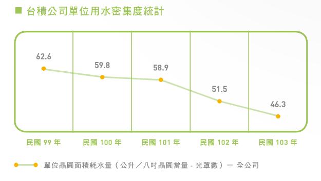 綠色經濟領頭羊 臺積電「一滴水用3.5次」 – CSRone