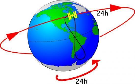 L'orbite géosynchrone est une orbite située à 36000km d'altitude. Le corps possède une période de révolution exactement égale à celle de la période de rotation de la Terre : le corps se déplace en suivant la rotation de la Terre, ce qui lui permet de