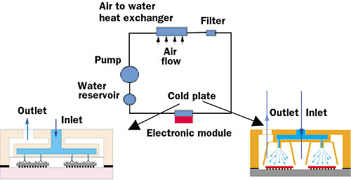 Cooling Technology Options Part 2  Electronics Cooling