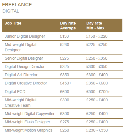 Freelance Graphic Designer Hourly Rate Ideal Vistalist Co