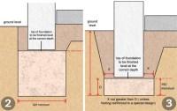 Foundations Explained | Homebuilding & Renovating