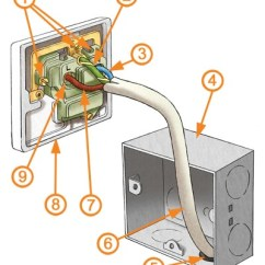 3 Prong Extension Cord Wiring Diagram Vaillant Ecotec Plus 637 Electrical Sockets Explained   Homebuilding & Renovating