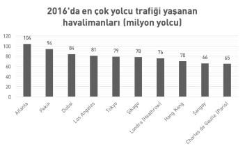 istanbul hava alanı en büyük mü